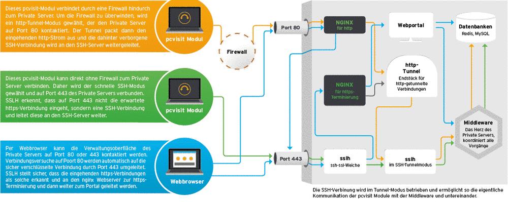 Private Server Fernwartungssoftware Pcvisit Fur Supporter Und Admins